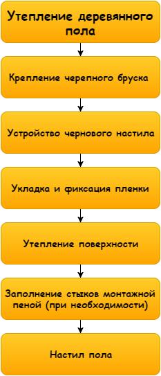 Схема работ проста и понятна