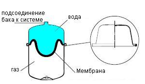 Схема работы бака