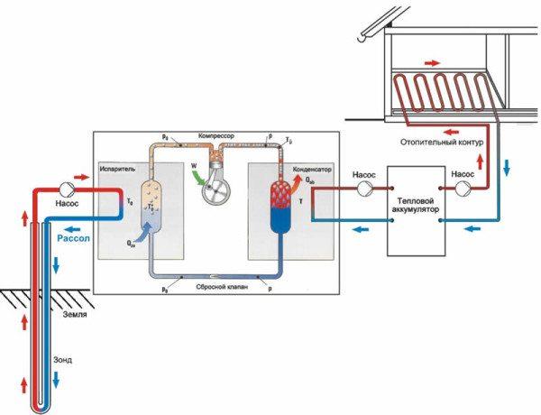 Схема работы геотермального теплового насоса.