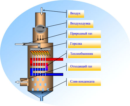 Схема работы конденсационного