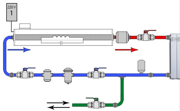 Схема работы отопительной системы с индукционным водонагревателем.