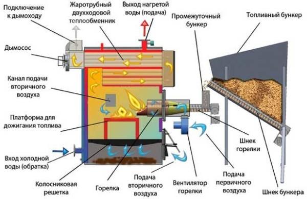 Схема работы пеллетного прибора.