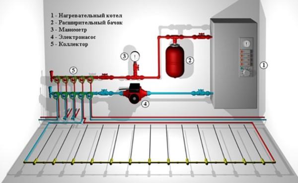 Схема работы системы с теплым полом