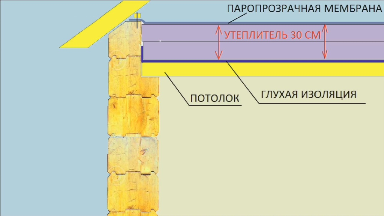 Как утеплить потолок в кирпичном доме