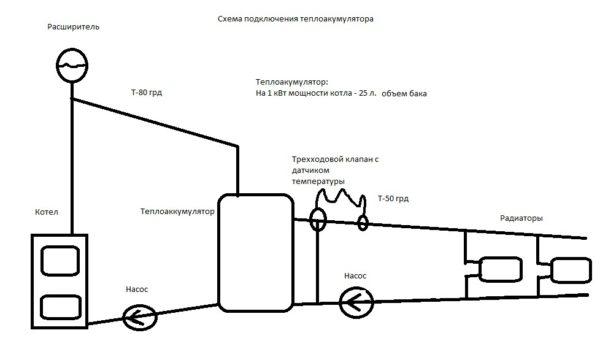 Схема с твердотопливным котлом и буферной емкостью. Она позволит увеличить промежуток между растопками до 12-24 часов.