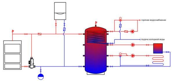 Схема системы отопления с двумя котлами (твердотопливным и электрическим), теплоаккумулятором, ГВС и двумя контурами отопления — радиаторным и внутрипольным.
