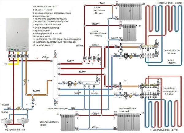Схема системы отопления с радиаторным и внутрипольным отоплением. Контуры синхронизируются через гидрострелку; теплый пол подключен через смесительные узлы с рециркуляцией теплоносителя.