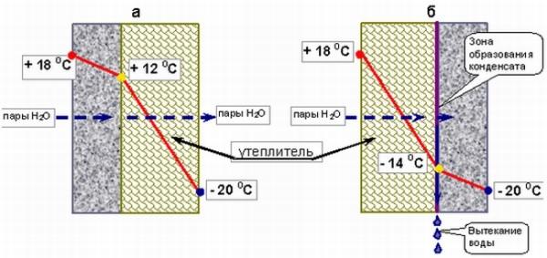 Схема температуры стен при внутреннем и наружном утеплении