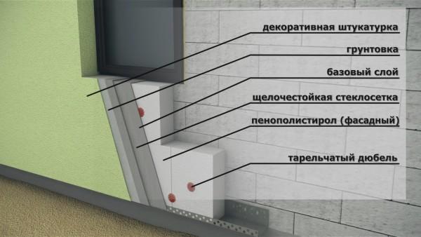 Схема теплоизолирующей отделки фасада плитами пенополистирола
