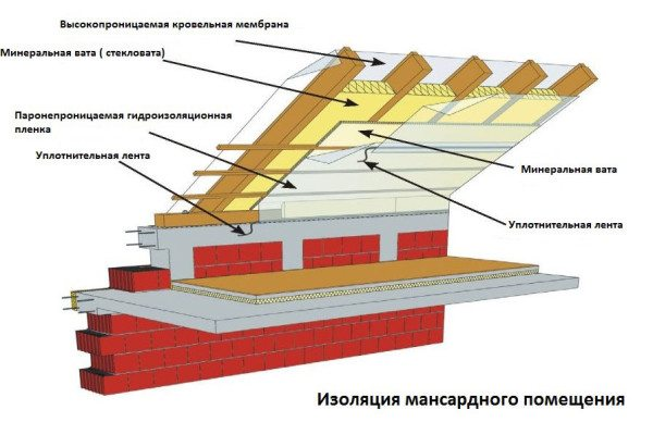 Схема теплоизоляции кровли мансарды