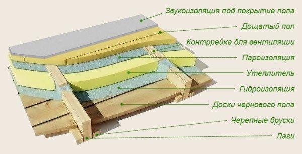 Схема теплоизоляции пола на лагах