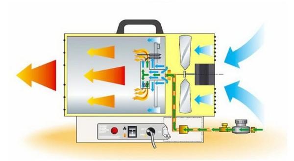 Схема тепловой газовой пушки