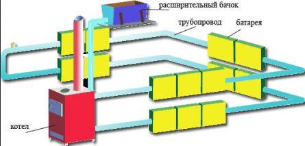 Схема традиционного водяного отопления