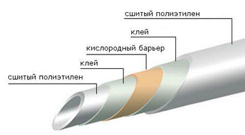 Схема трубы из сшитого полиэтилена.
