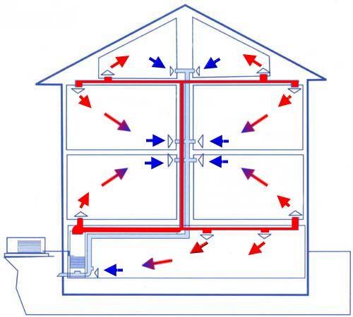 Схема циркуляции воздушных потоков