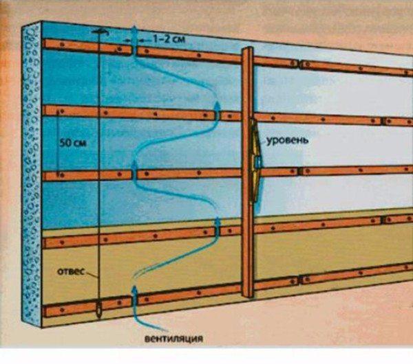 Схема установки планок для обеспечения вентиляционного зазора