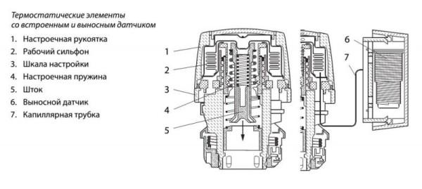 Схема устройства термостатов