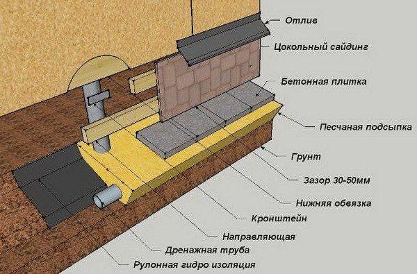 Схема утепления фундамента на сваях
