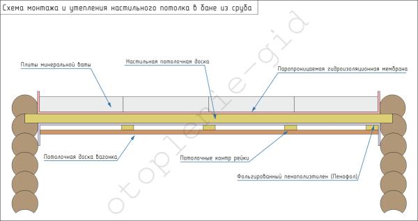 Схема утепления настильного потолка.