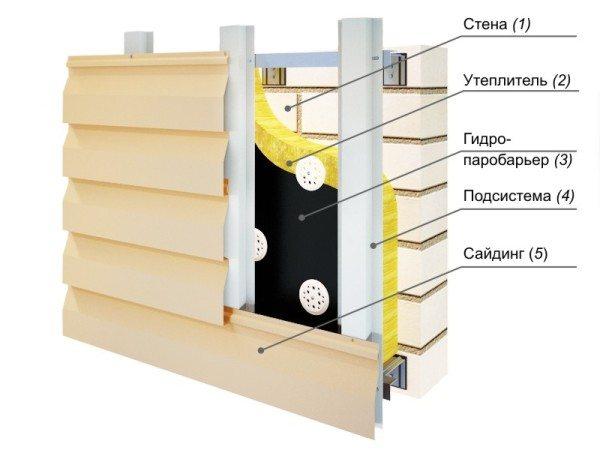 Схема утепления по технологии навесной фасад