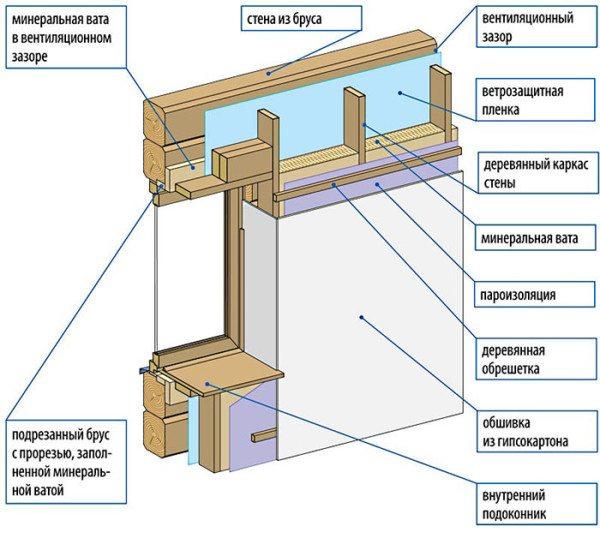 Схема утепления стены с внутренней стороны