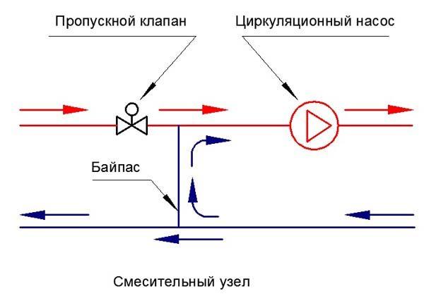 Схема узла смешения, обеспечивающая постоянную температуру теплоносителя на отоплении.