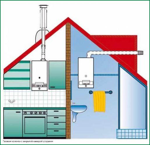 Схема вентиляции для настенного котла
