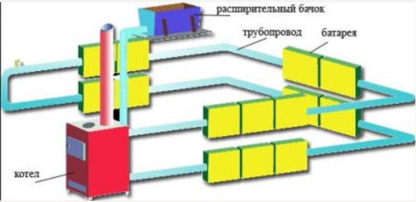 Схема водяного обогрева частного дома