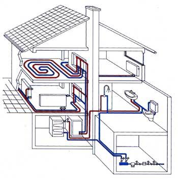 Схема водяного обогрева