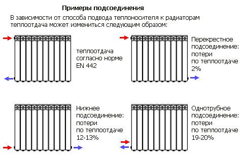 Схемы подсоединения радиаторов