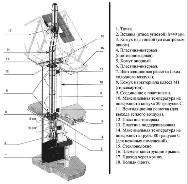 Схемы всех каминных дымоходов похожи, так как система работает по одному принципу.