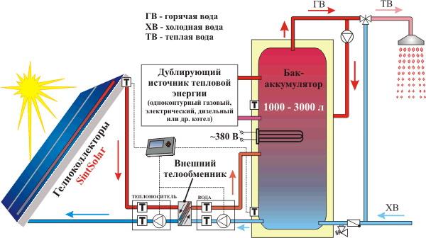 система отопления на солнечных
