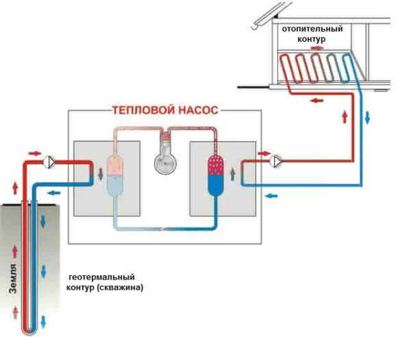 Система с тепловым насосом и теплым полом.