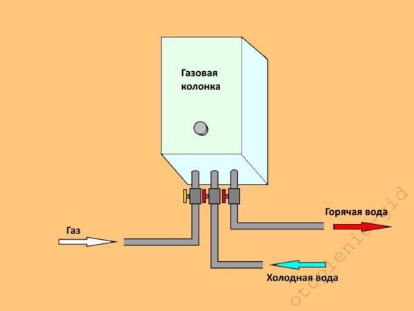 Слева направо к водонагревателю подсоединяются газовая труба, труба для подачи холодной воды и труба для сбора горячей воды