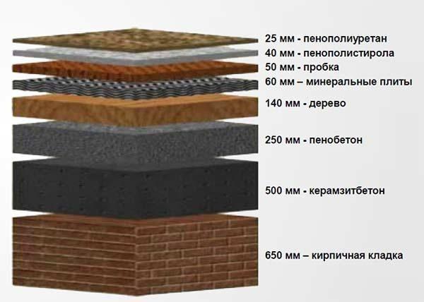 Слои разных материалов, достаточные для эффективного утепления.