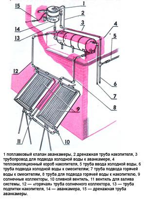 солнечные системы отопления