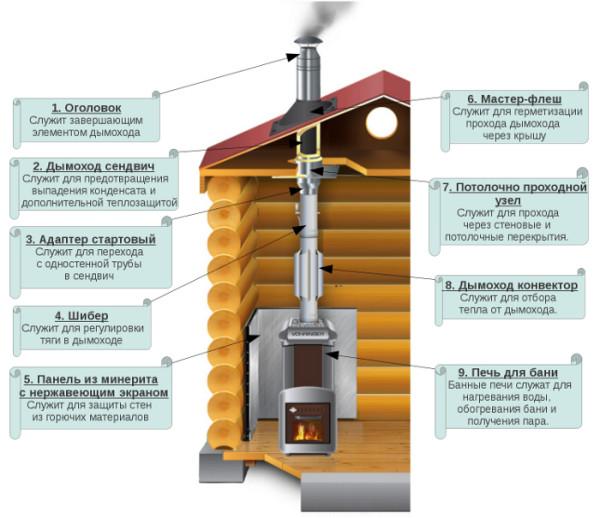 Составные части дымохода для котельного агрегата