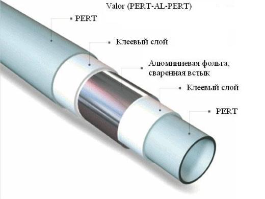 Современная пластиковая труба системы PE-RT-AL-PE-RT.