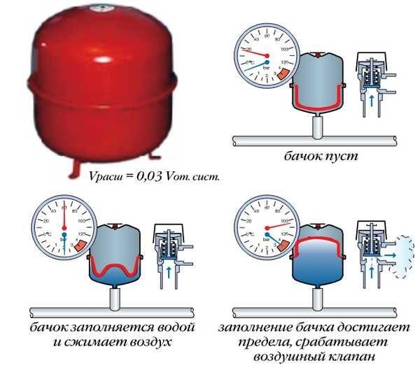 Срабатывание клапана при переполнении расширительного бачка.