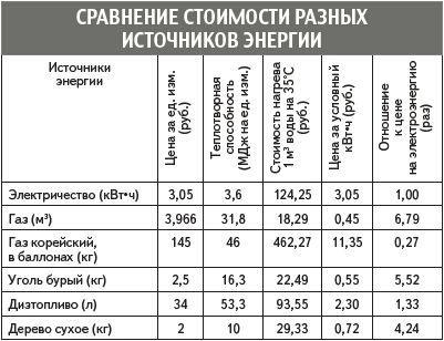 Сравнение эксплуатационных расходов при использовании разных источников энергии.