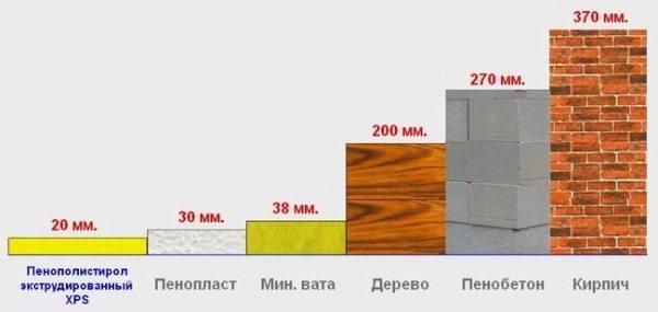 Сравнительная теплопроводность разных материалов.