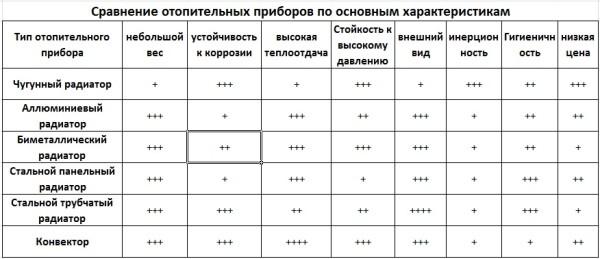 Сравнительные характеристики конструкций.