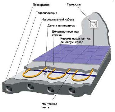 Стандартная схема устройства теплого пола