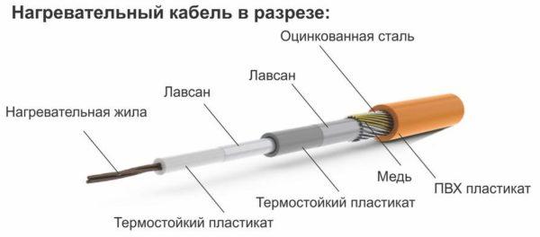 Структура нагревающего кабеля в разрезе.