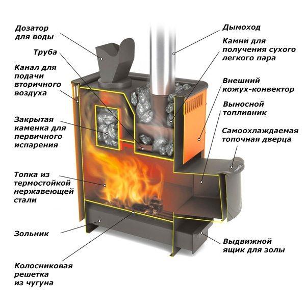 Конструкция банных печей из металла