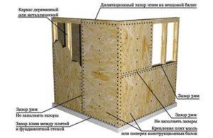 Утепление каркасного дома минеральной ватой схема