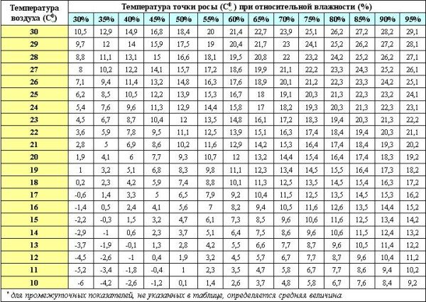 Таблица для определения температуры ТР.