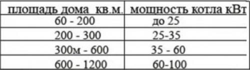 Таблица по подбору мощности котлов в зависимости от площади