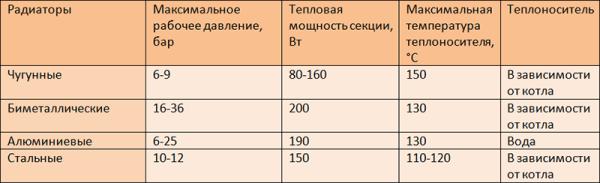 Таблица технических характеристик отопительных радиаторов