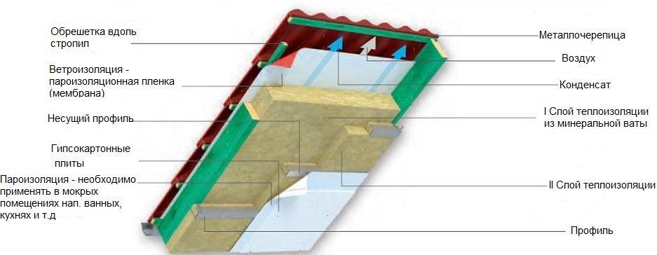 Теплоизоляция крыши дома